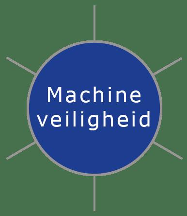 Machineveiligheid