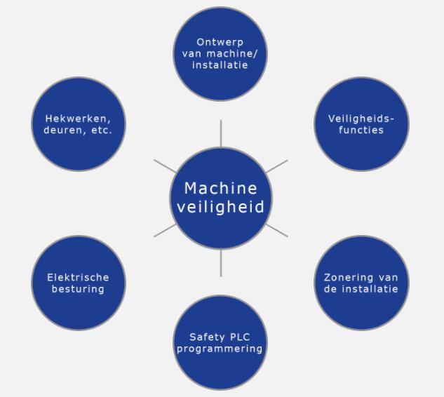 Visie Intech op machineveiligheid en machineafscherming